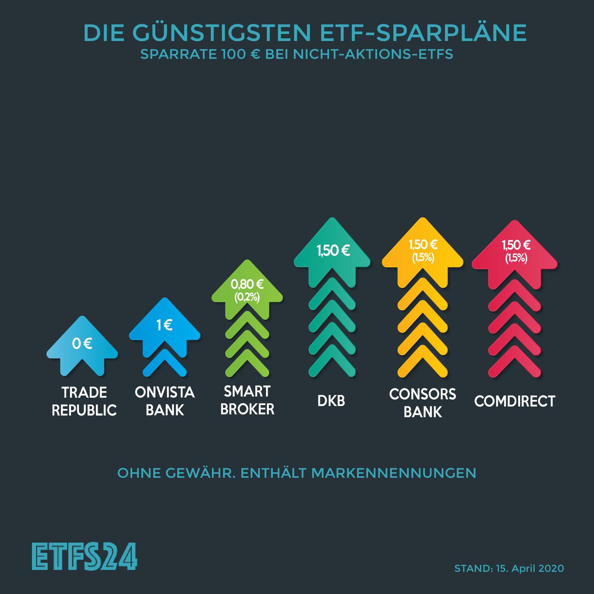 ETF Sparplan Vergleich 12 Welcher Anbieter ist der Beste