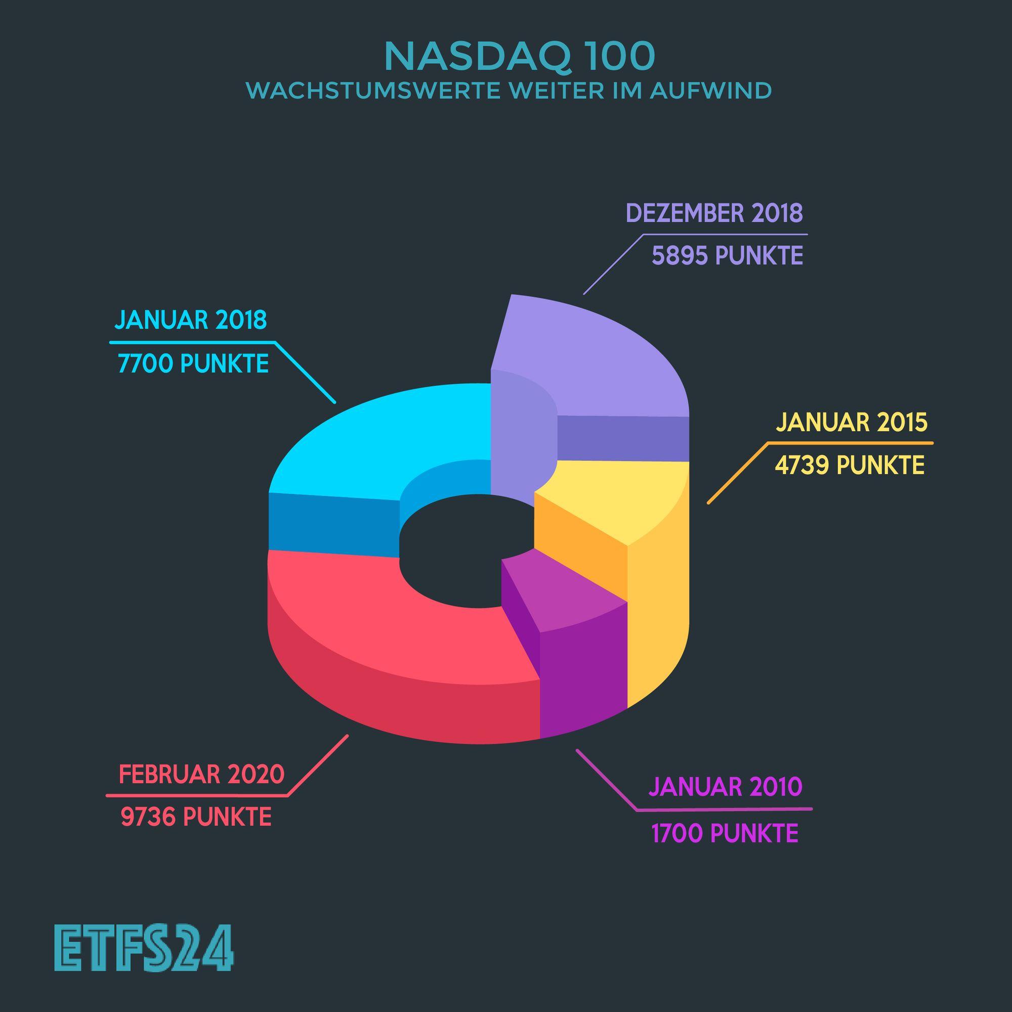 Nasdaq 100 Unternehmen