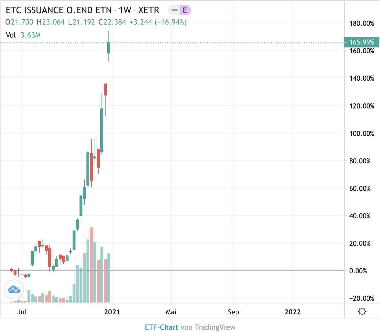 ist es gut, crypto day trading zu betreiben, wenn bitcoin in die höhe geht? bitcoin etf kaufen