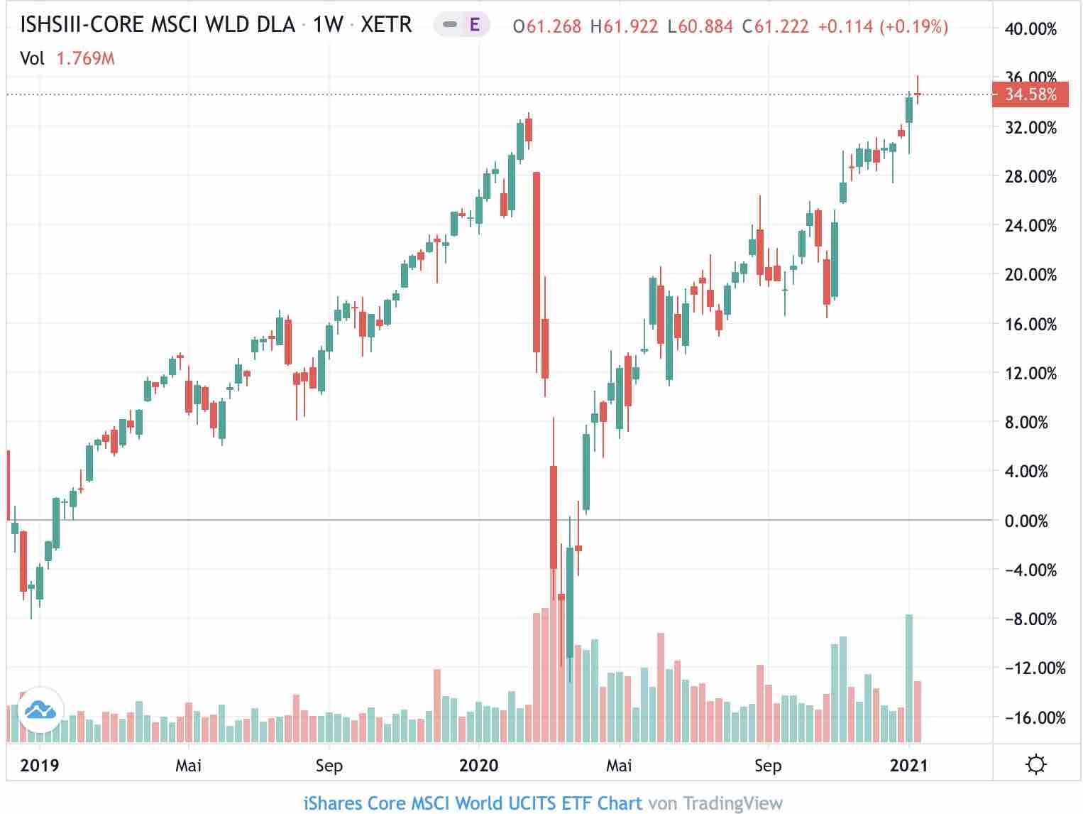 MSCI World Die besten ETFs für 12
