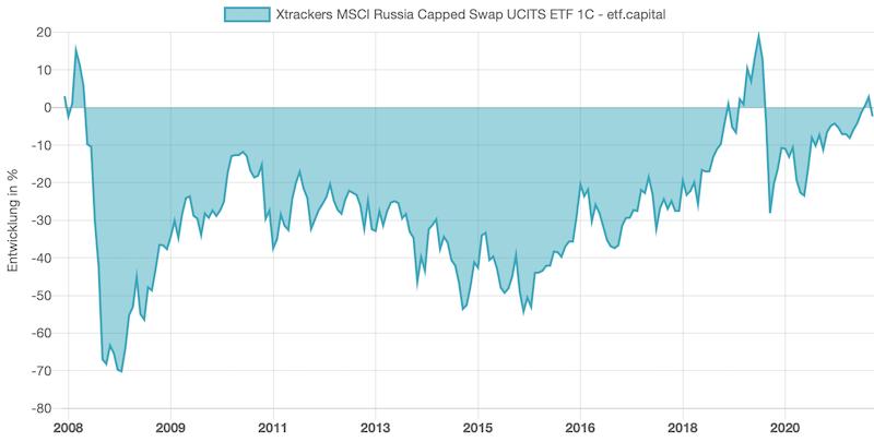 Bild: Entwicklung & Rendite von einem Russland-ETF 2008-2021