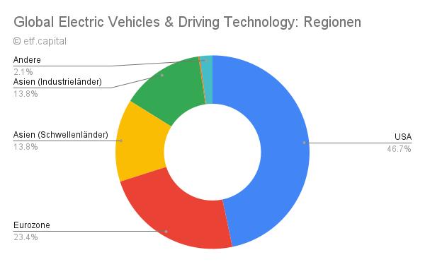 Global Electric Vehicles & Driving Technology ETF Aufteilung nach Regionen