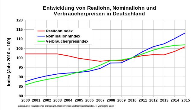 Entwicklung Reallöhne und Inflation in Deutschland