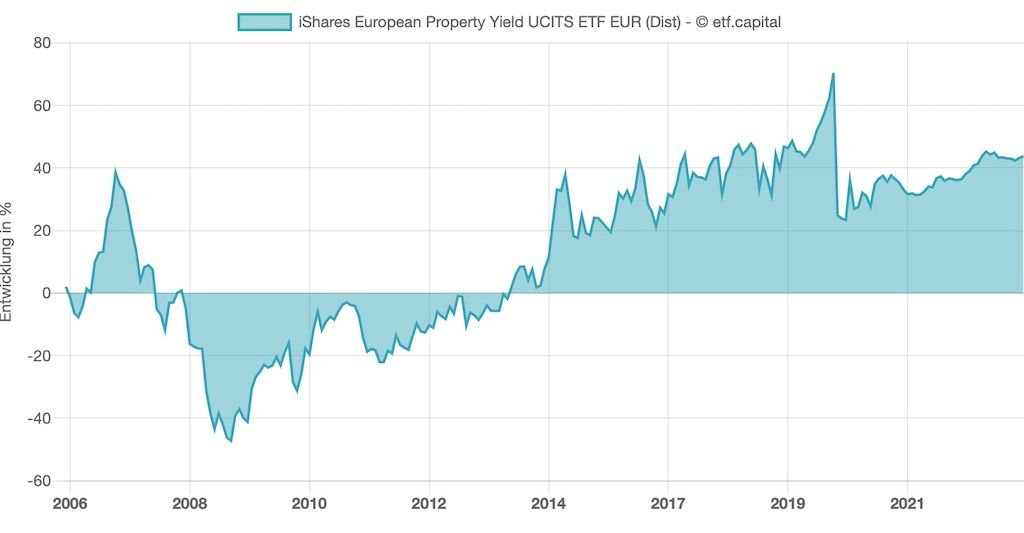 Entwicklung Xtrackers FTSE EPRA/NAREIT Developed Europe Real Estate UCITS ETF 1C (WKN: DBX0F1)