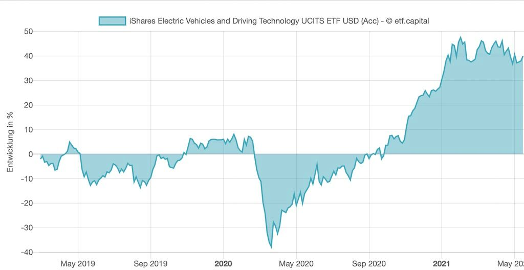 Historische Entwicklung iShares Electric Vehicles Driving Technology ETF