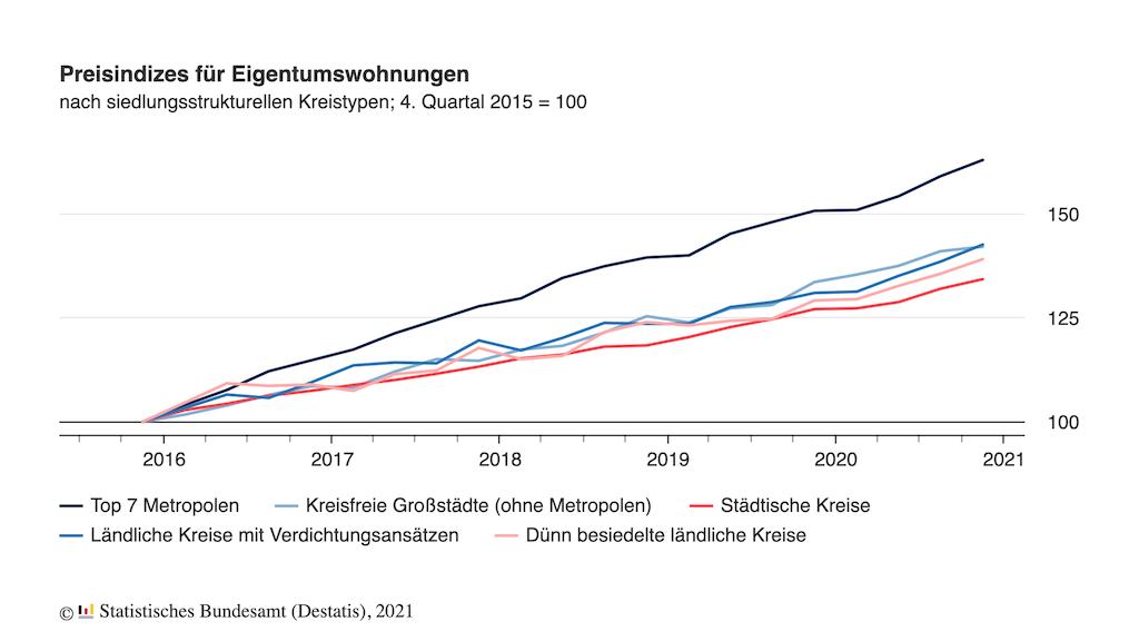 Bild: Auch die Nachfrage bei Eigentumswohnungen steigen von Jahr zu Jahr