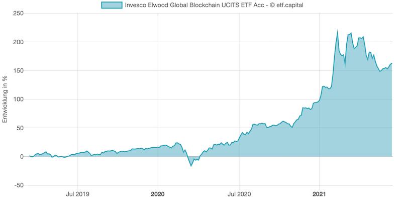 Invesco Elwoo Global Blockchain ETF Rendite