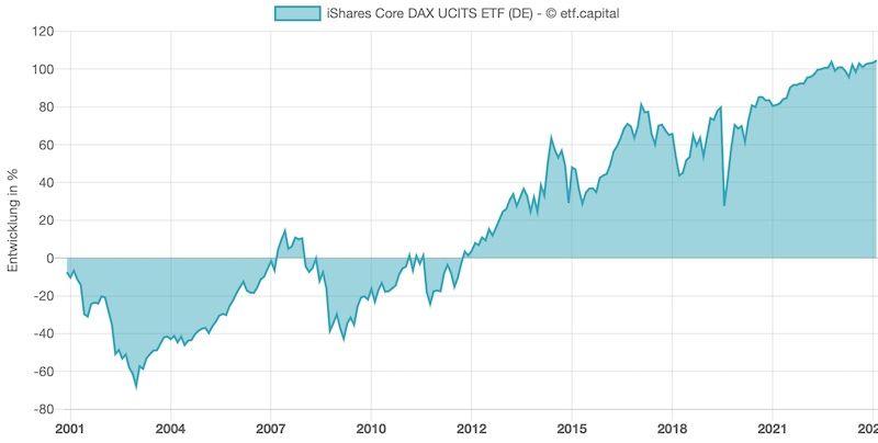 Chart: Entwicklung des iShares Core DAX ETF seit 2001