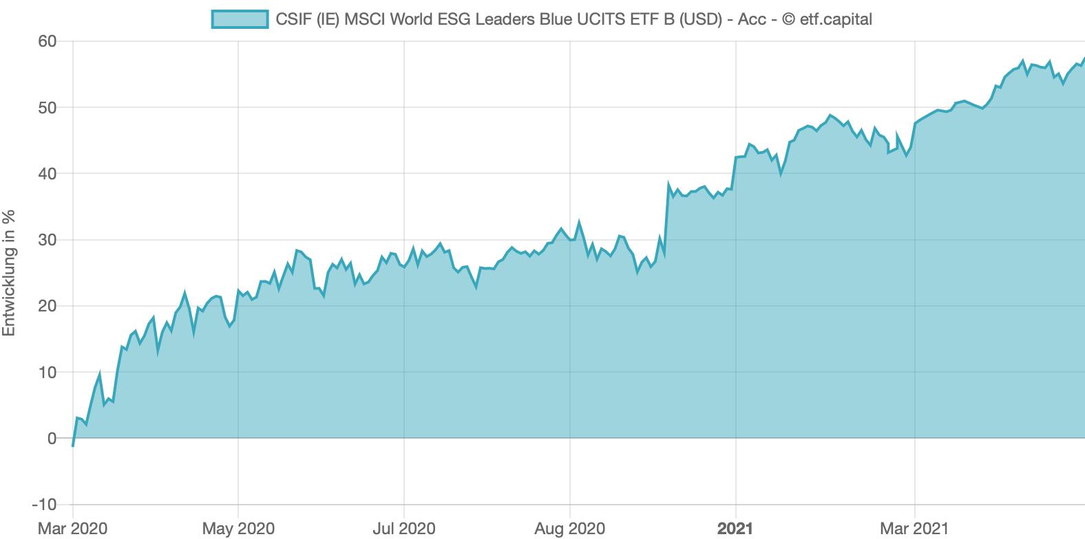 Rendite: MSCI World ESG Leader Chart